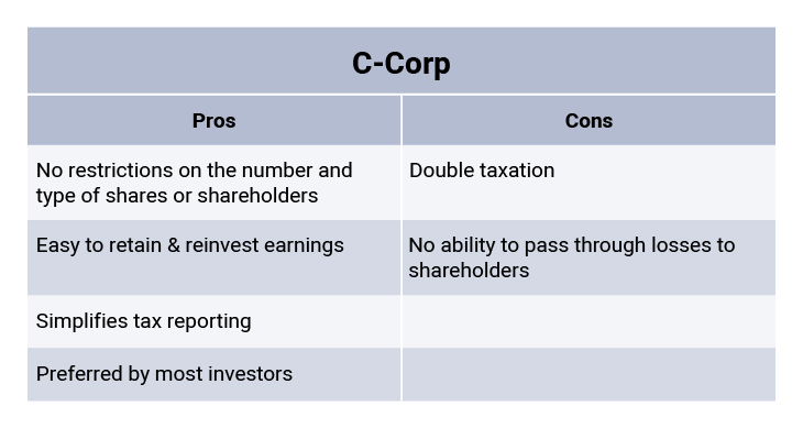 C corp pros and cons