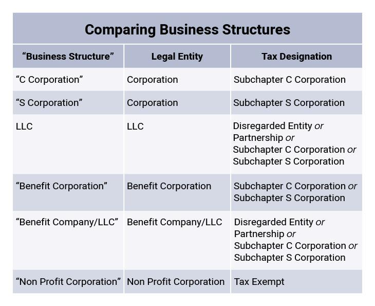Business structure comparisons