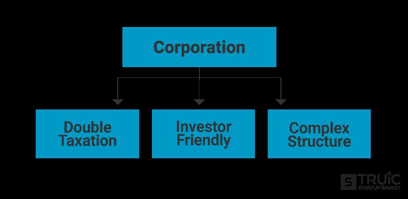 Corporation flowchart