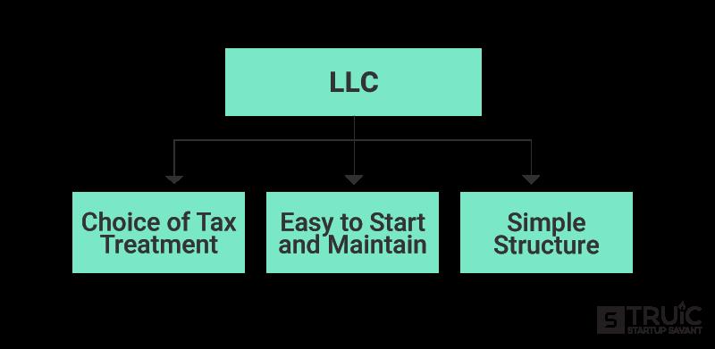LLC flowchart