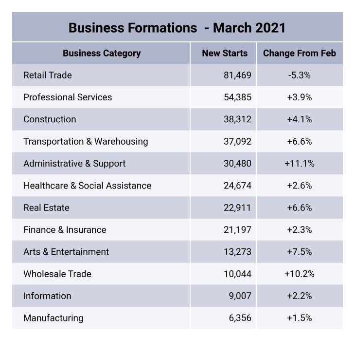 US Census Bureau data on March 2021 business formation.