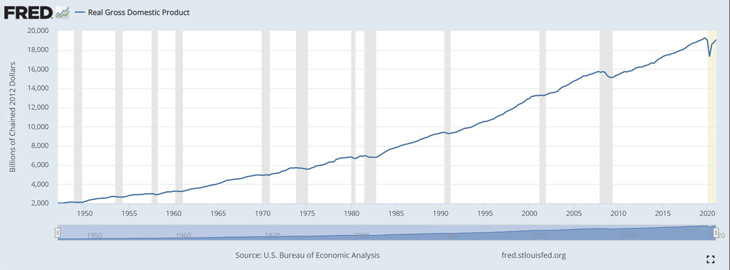 US Census Bureau's Real Gross Domestic Product graph.