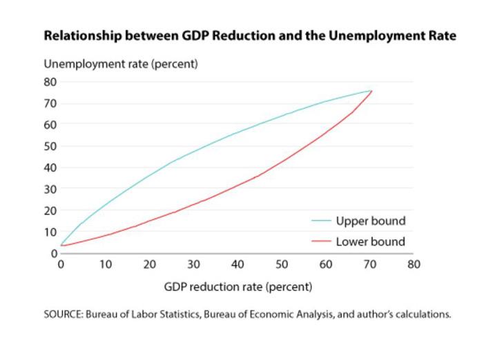 Bureau of Labor Statistics GDP and Unemployment Relationship graph.