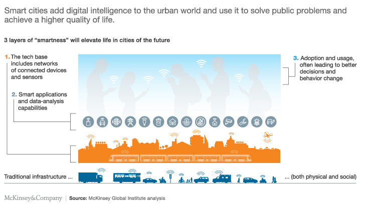 McKinsey graphic showing the three layers of smart cities.