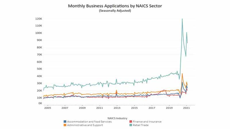 Data compiled by the Census Bureau reveal a spike in monthly business applications.