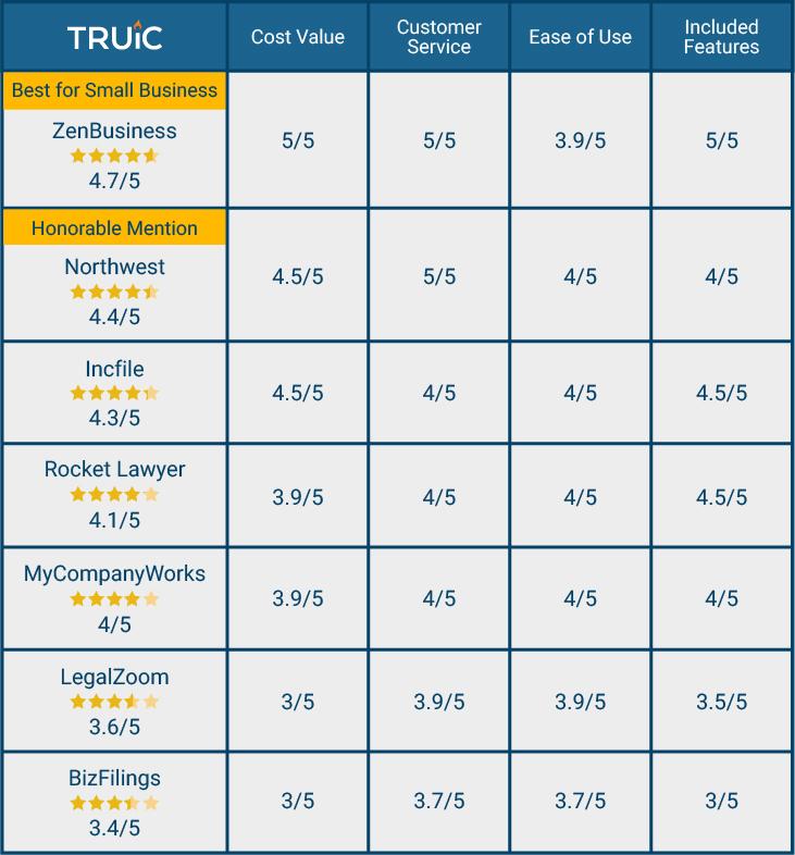 LLC Services Comparison Table