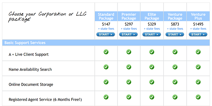 Direct Incorporation Pricing and Features
