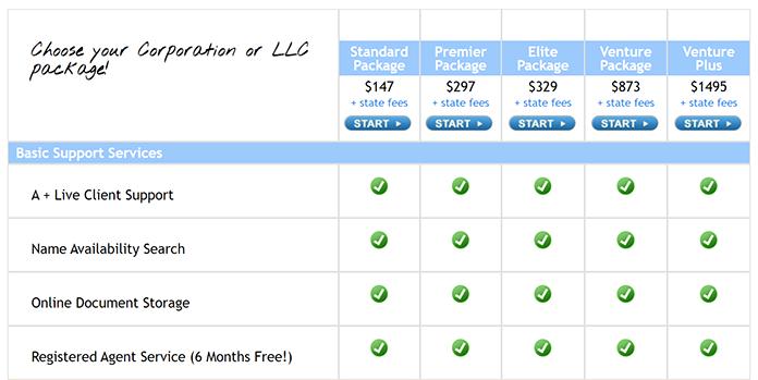 Direct Incorporation LLC Pricing