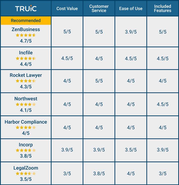 Registered Agent Services Comparison Table