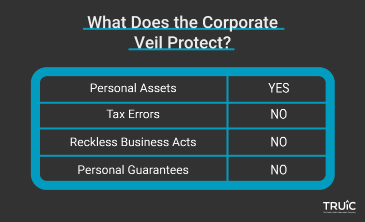 A table showing what aspects are covered by a corporate veil