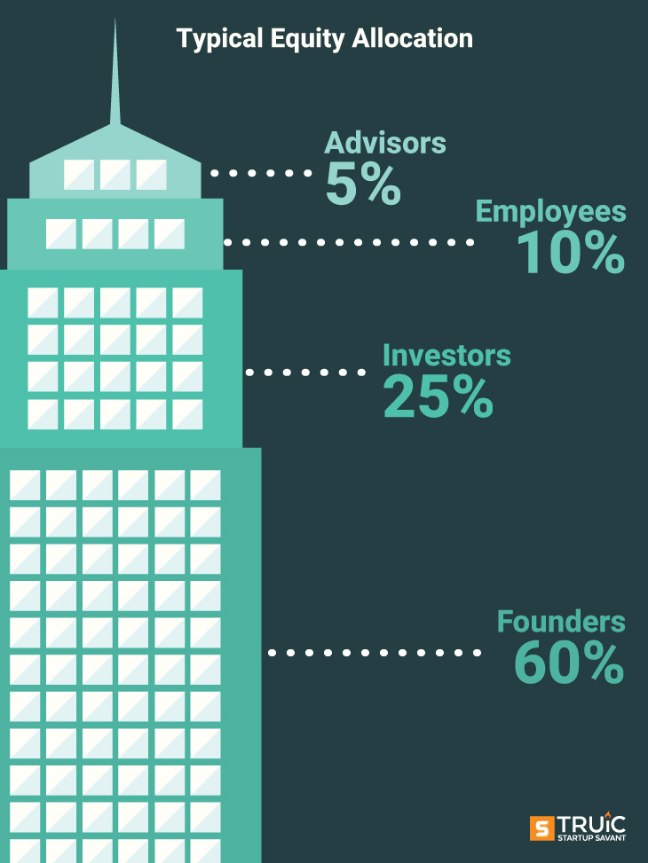 Typical Equity Allocation graphic of a building with percentages of allocated equity