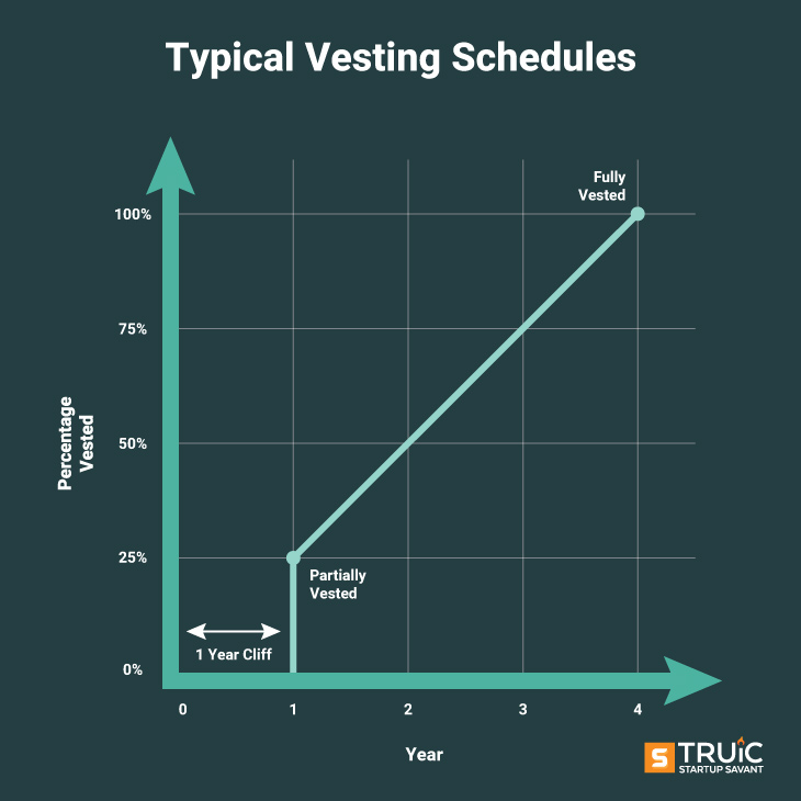 Typical Vesting Schedules line graph measured by percentage vested and year