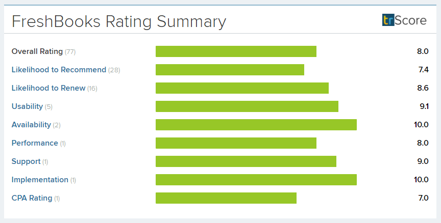 Freshbooks Ratings Summary