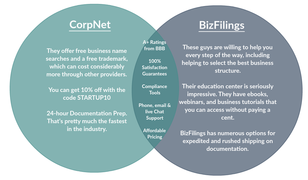 Corpnet vs Bizfilings comparison
