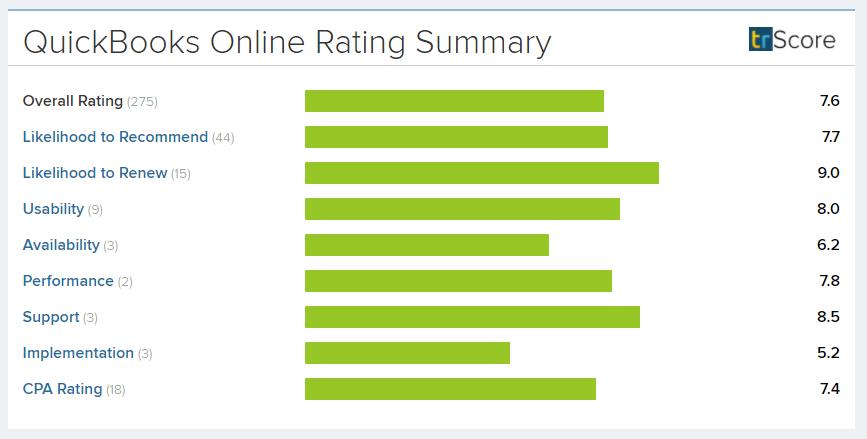 Quickbooks Online Summary