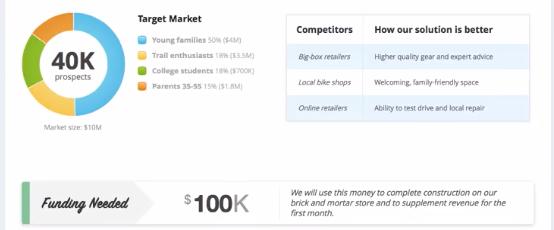 Liveplan Target Market