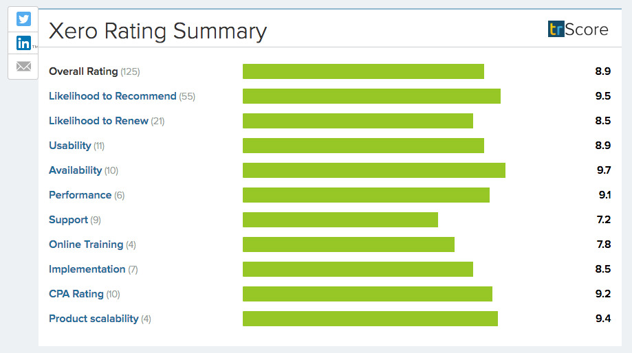 Xero Rating Summary